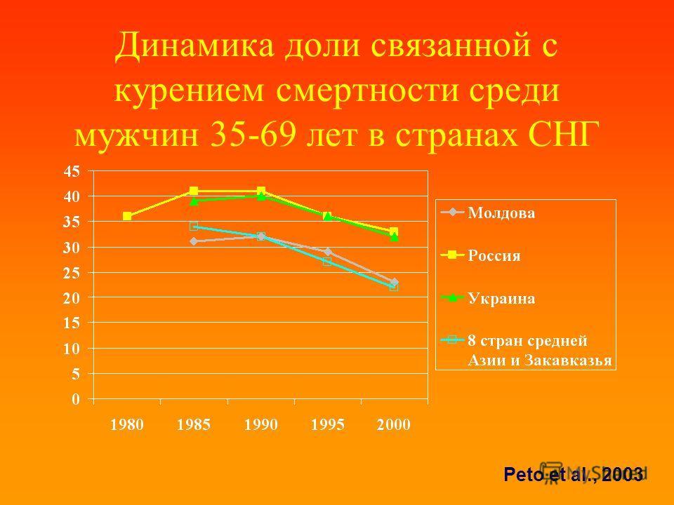 Динамика доли связанной с курением смертности среди мужчин 35-69 лет в странах СНГ Peto et al., 2003