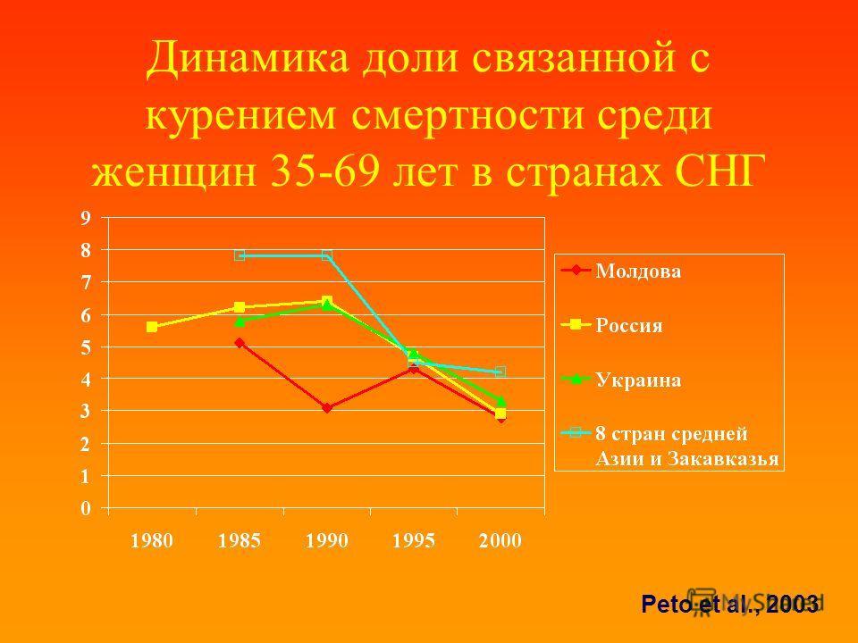 Динамика доли связанной с курением смертности среди женщин 35-69 лет в странах СНГ Peto et al., 2003