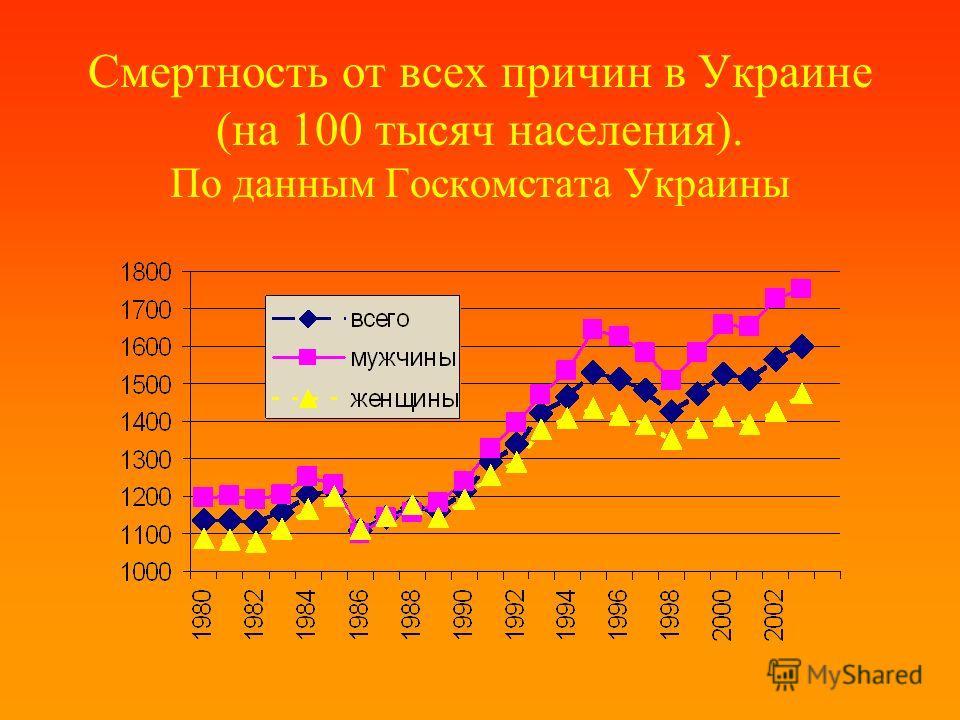 Смертность от всех причин в Украине (на 100 тысяч населения). По данным Госкомстата Украины