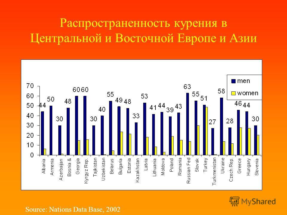 Распространенность курения в Центральной и Восточной Европе и Азии Source: Nations Data Base, 2002