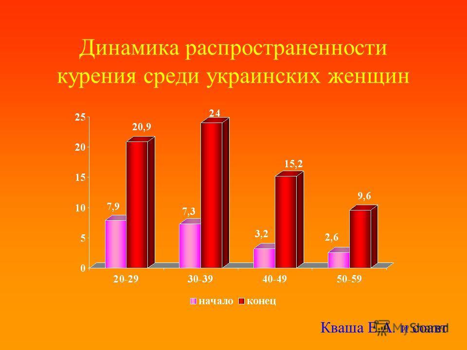 Динамика распространенности курения среди украинских женщин Кваша Е.А. и соавт
