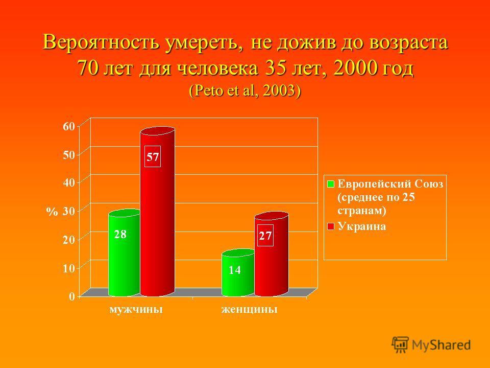 Вероятность умереть, не дожив до возраста 70 лет для человека 35 лет, 2000 год (Peto et al, 2003)