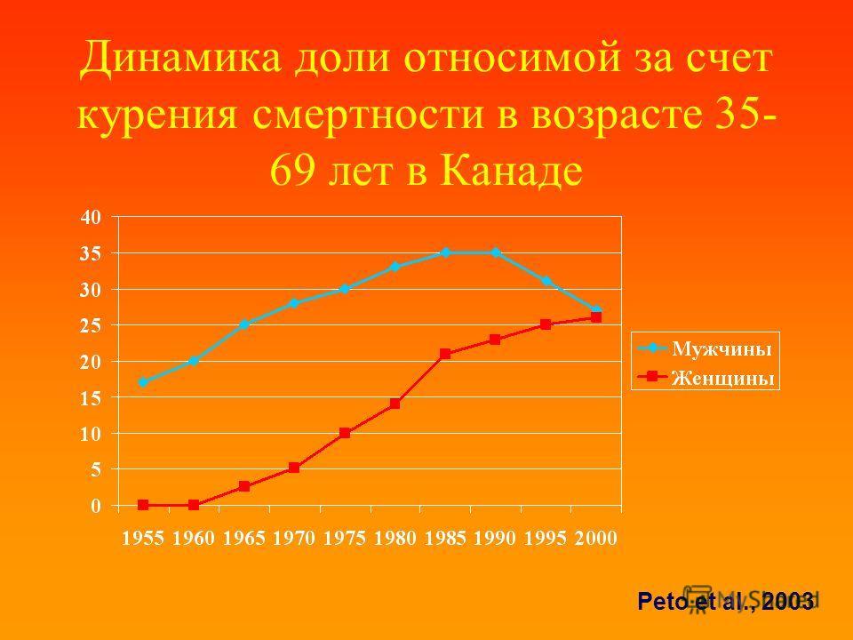 Динамика доли относимой за счет курения смертности в возрасте 35- 69 лет в Канаде Peto et al., 2003