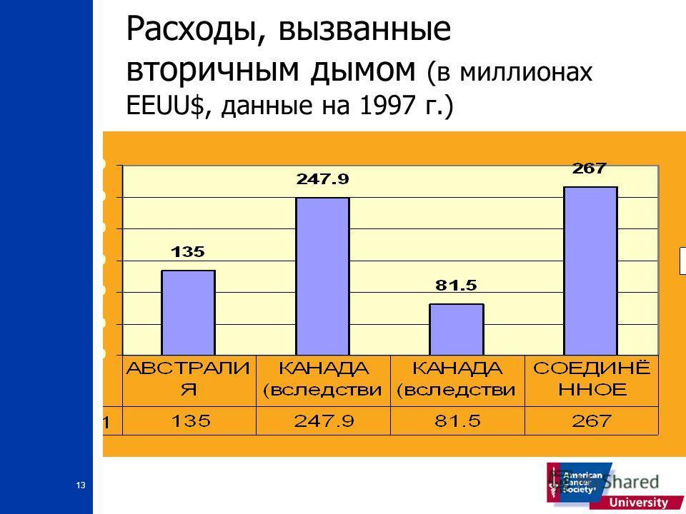 13 Расходы, вызванные вторичным дымом (в миллионах EEUU$, данные на 1997 г.)
