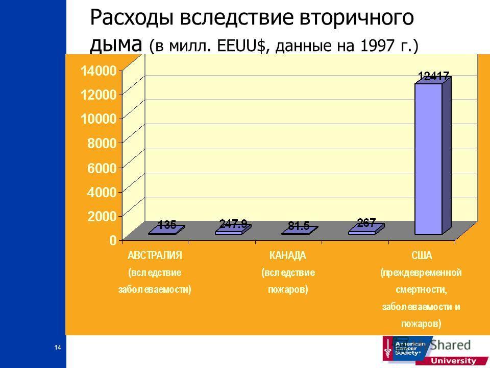 14 Расходы вследствие вторичного дыма (в милл. EEUU$, данные на 1997 г.)