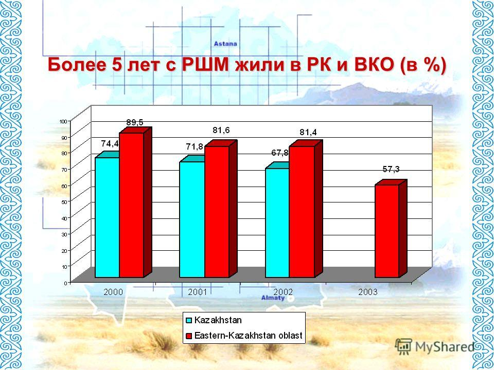 Более 5 лет с РШМ жили в РК и ВКО (в %)