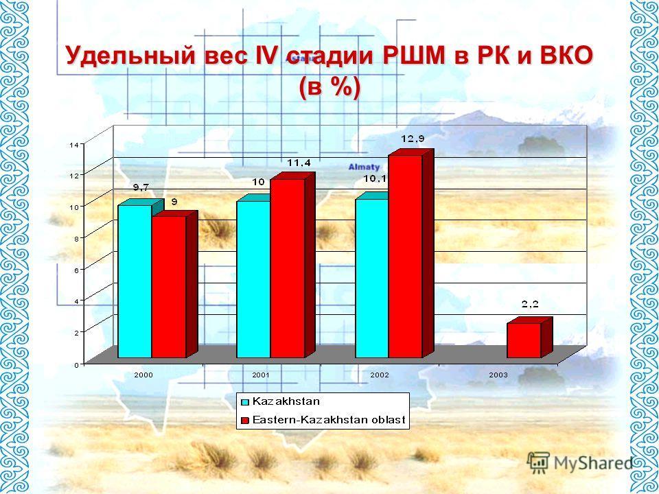 Удельный вес IV стадии РШМ в РК и ВКО (в %)