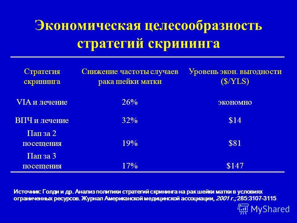 Экономическая целесообразность стратегий скрининга Стратегия скрининга Снижение частоты случаев рака шейки матки Уровень экон. выгодности ($/YLS) VIA и лечение26%экономно ВПЧ и лечение32%$14 Пап за 2 посещения19%$81 Пап за 3 посещения17%$147 Источник