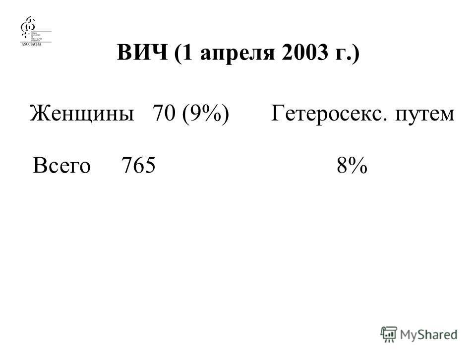 ВИЧ (1 апреля 2003 г.) Женщины 70 (9%) Гетеросекс. путем Всего 765 8%