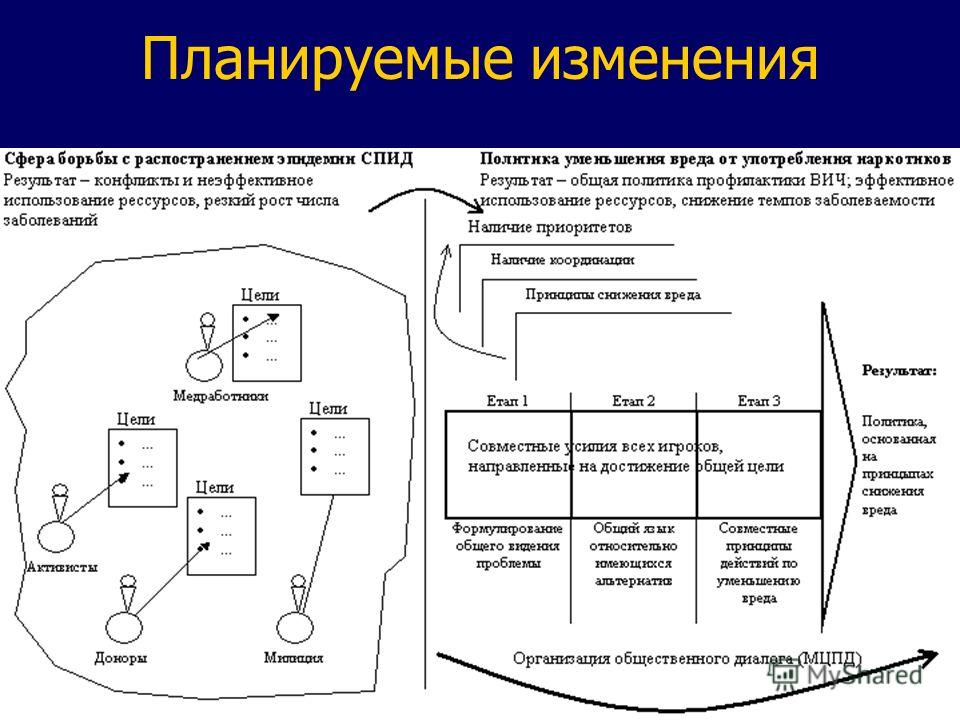 Міжнародний центр перспективних досліджень International Centre for Policy Studies Tel. +380 44 236-4477 Web: www.icps.kiev.ua Планируемые изменения