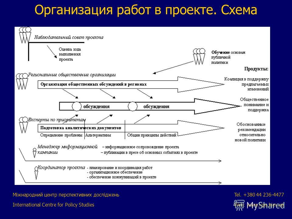 Міжнародний центр перспективних досліджень International Centre for Policy Studies Tel. +380 44 236-4477 Web: www.icps.kiev.ua Организация работ в проекте. Схема