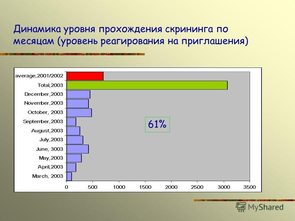 Динамика уровня прохождения скрининга по месяцам (уровень реагирования на приглашения) 61%