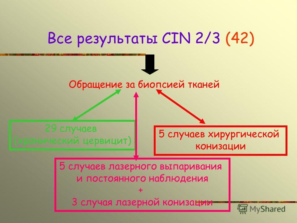 Все результаты CIN 2/3 (42) Обращение за биопсией тканей 29 случаев (хронический цервицит) 5 случаев лазерного выпаривания и постоянного наблюдения + 3 случая лазерной конизации 5 случаев хирургической конизации