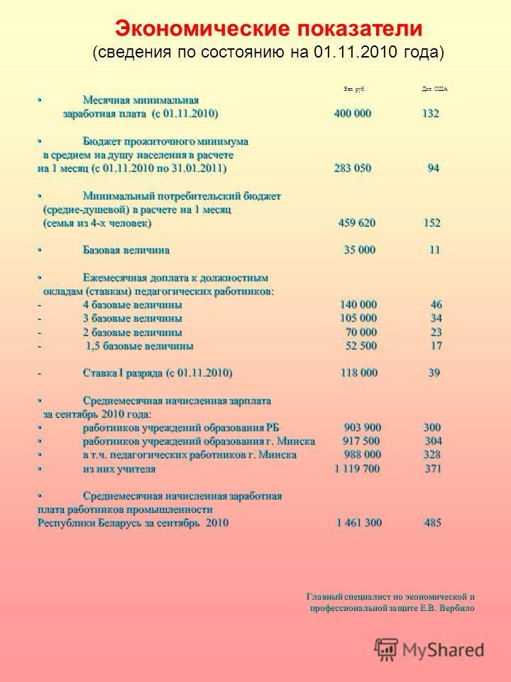 Экономические показатели (сведения по состоянию на 01.11.2010 года) Бел. руб. Дол. США Бел. руб. Дол. США Месячная минимальнаяМесячная минимальная заработная плата (с 01.11.2010) 400 000 132 заработная плата (с 01.11.2010) 400 000 132 Бюджет прожиточ