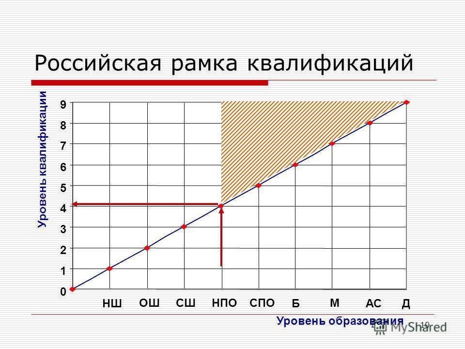 10 0 1 2 3 4 5 6 7 8 9 Уровень образования Уровень квалификации НШ ОШСШНПОМСПО БАСД Российская рамка квалификаций