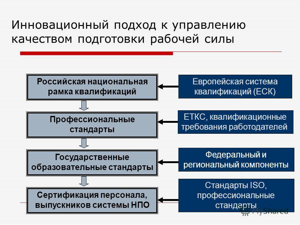 8 Инновационный подход к управлению качеством подготовки рабочей силы Российская национальная рамка квалификаций Европейская система квалификаций (ЕСК) Профессиональные стандарты Государственные образовательные стандарты Сертификация персонала, выпус