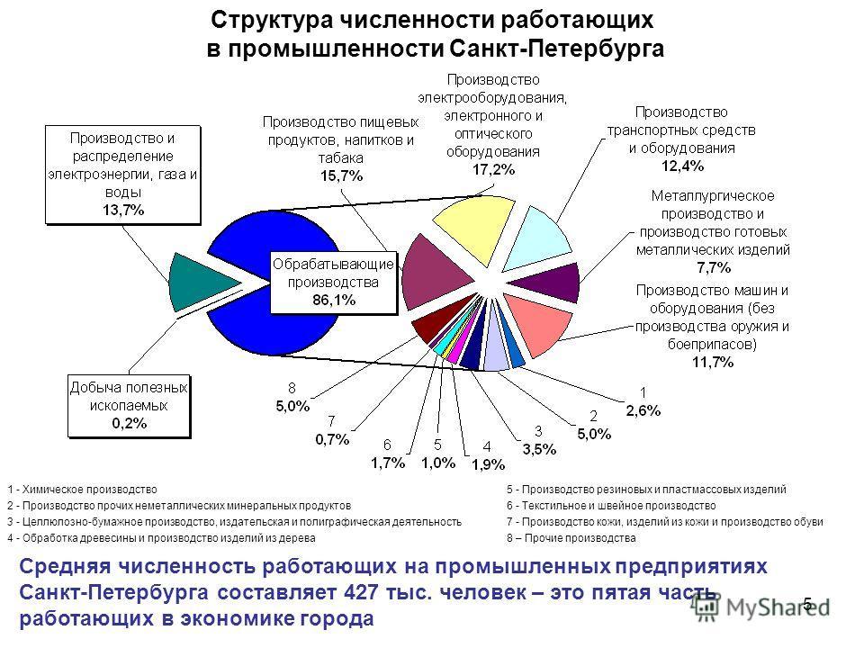 5 Структура численности работающих в промышленности Санкт-Петербурга 1 - Химическое производство5 - Производство резиновых и пластмассовых изделий 2 - Производство прочих неметаллических минеральных продуктов6 - Текстильное и швейное производство 3 -