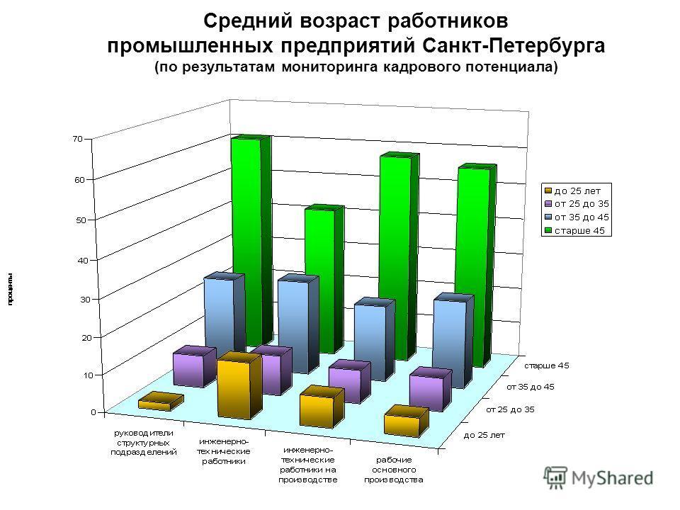 9 Средний возраст работников промышленных предприятий Санкт-Петербурга (по результатам мониторинга кадрового потенциала)