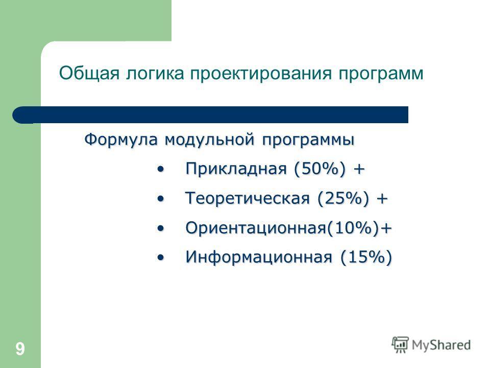 9 Общая логика проектирования программ Формула модульной программы Прикладная (50%) +Прикладная (50%) + Теоретическая (25%) +Теоретическая (25%) + Ориентационная(10%)+Ориентационная(10%)+ Информационная (15%)Информационная (15%)