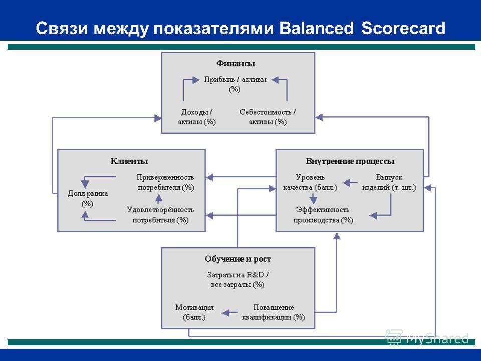Связи между показателями Balanced Scorecard