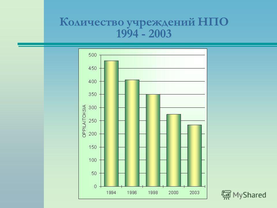 Количество учреждений НПО 1994 - 2003 Lähteet: AKH/OPH, Suunto; Tilastokeskuksen ennakkotiedot; OPM:n päätökset, Optiraportti 4.2.2000;1.1.xls