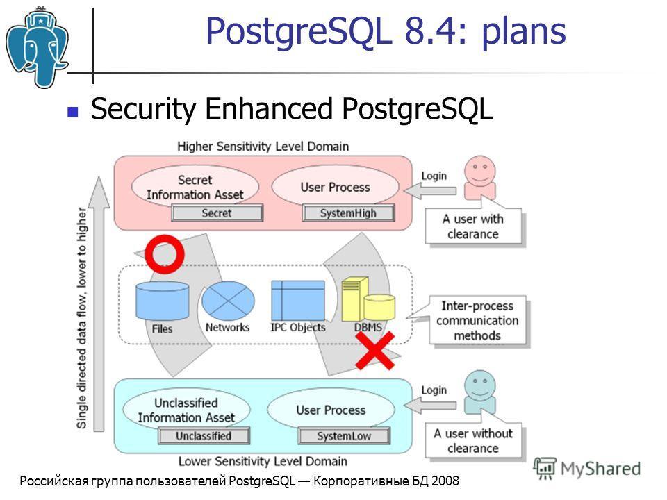 Российская группа пользователей PostgreSQL Корпоративные БД 2008 PostgreSQL 8.4: plans Security Enhanced PostgreSQL