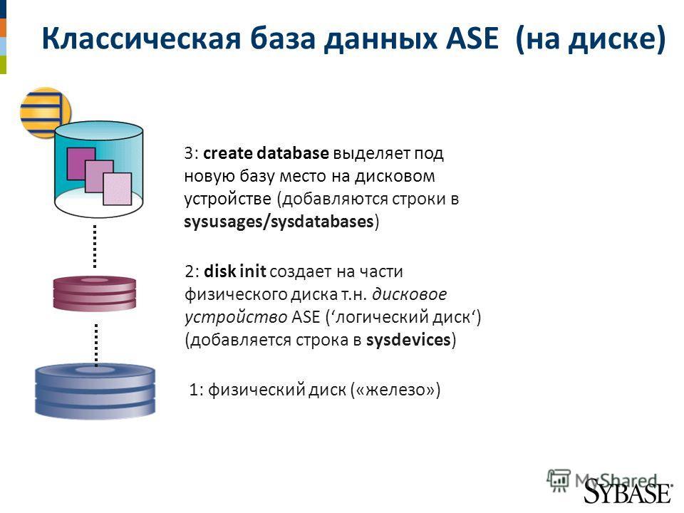 Классическая база данных ASE (на диске) 1: физический диск («железо») 3: create database выделяет под новую базу место на дисковом устройстве (добавляются строки в sysusages/sysdatabases) 2: disk init создает на части физического диска т.н. дисковое