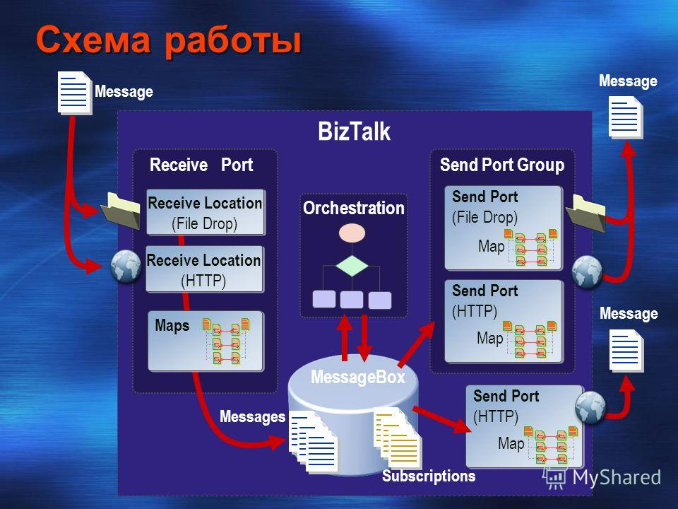 Схема работы BizTalk Messages MessageBox Subscriptions Receive Port Message Orchestration Send Port Group Send Port (File Drop) Send Port (HTTP) Map Send Port (HTTP) Map Message Maps Receive Location (HTTP) Receive Location (File Drop) Message