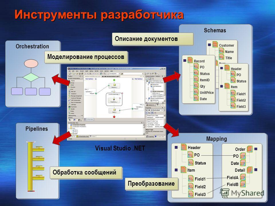 Инструменты разработчика Mapping Schemas Field1 Field2 Customer Name Title Field3 Item ItemID Qty UnitPrice Record PO Status Date Field1 Field2 Header PO StatusField3 Item Orchestration Pipelines Field1 Field2 Header PO Status Field3 Order PO Date Fi