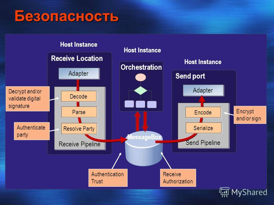 Безопасность Receive Location Receive Pipeline Send port Send Pipeline Adapter Host Instance Decrypt and/or validate digital signature Authenticate party Authentication Trust Receive Authorization Encrypt and/or sign Host Instance Resolve Party Parse