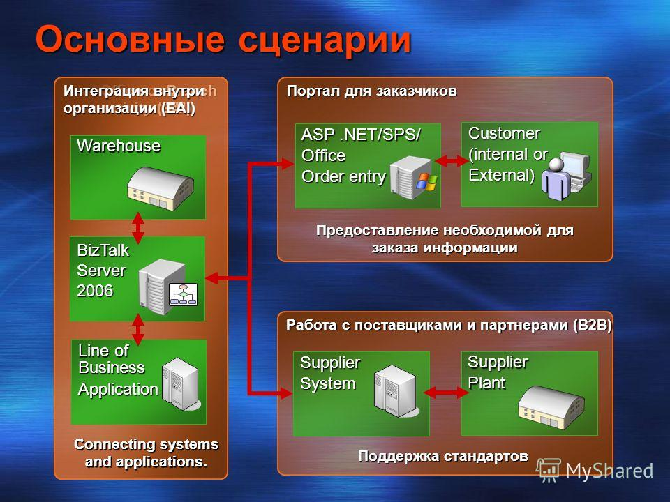 Inter-Office or Branch Connectivity (EAI) Интеграция внутри организации (EAI) BizTalk Server 2004 BizTalk Server 2006 Line of Business Application Warehouse Connecting systems and applications. Line of Business Application Warehouse Connecting system