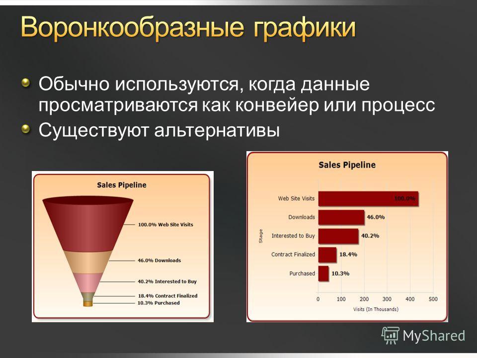 Обычно используются, когда данные просматриваются как конвейер или процесс Существуют альтернативы