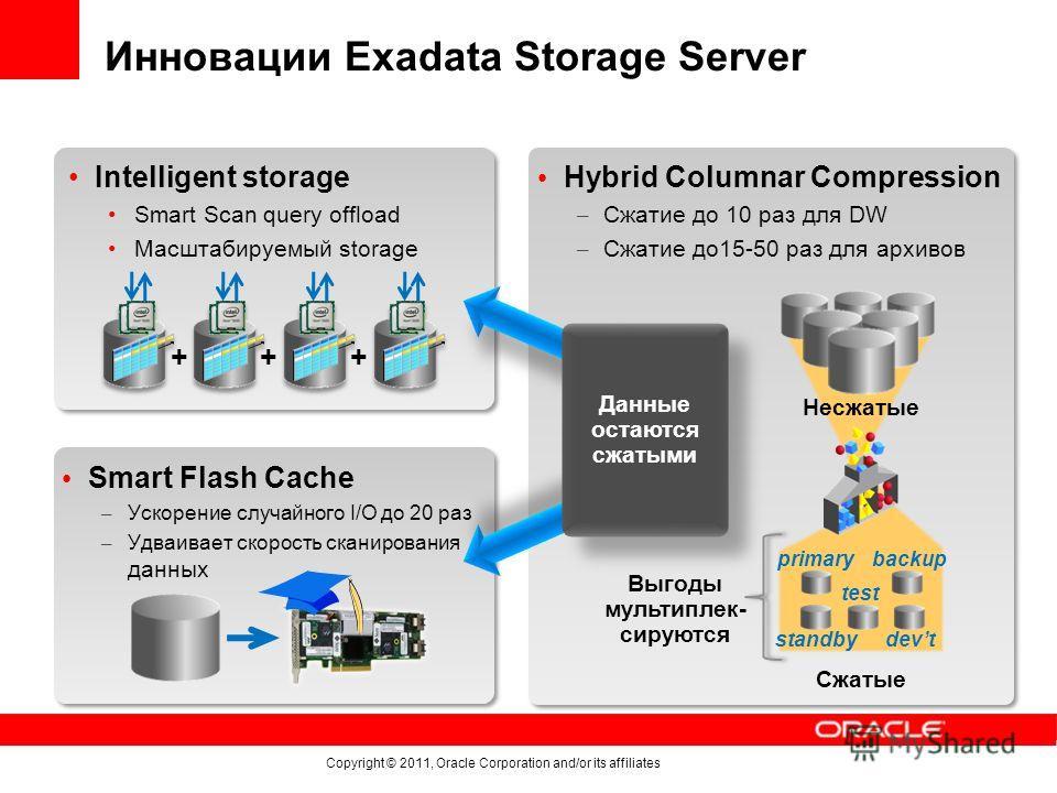 Инновации Exadata Storage Server Intelligent storage Smart Scan query offload Масштабируемый storage Hybrid Columnar Compression – Сжатие до 10 раз для DW – Сжатие до15-50 раз для архивов Сжатые primary standby test devt backup Несжатые Smart Flash C