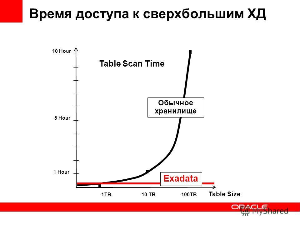 Время доступа к сверхбольшим ХД Table Scan Time Table Size 1TB10 TB100TB 1 Hour 10 Hour 5 Hour Обычное хранилище Exadata