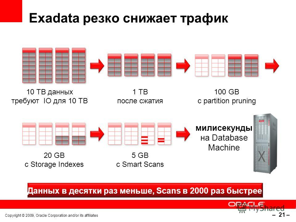 Copyright © 2009, Oracle Corporation and/or its affiliates – 21 – Exadata резко снижает трафик 1 TB после сжатия 10 TB данных требуют IO для 10 TB 100 GB с partition pruning 20 GB с Storage Indexes 5 GB с Smart Scans милисекунды на Database Machine Д