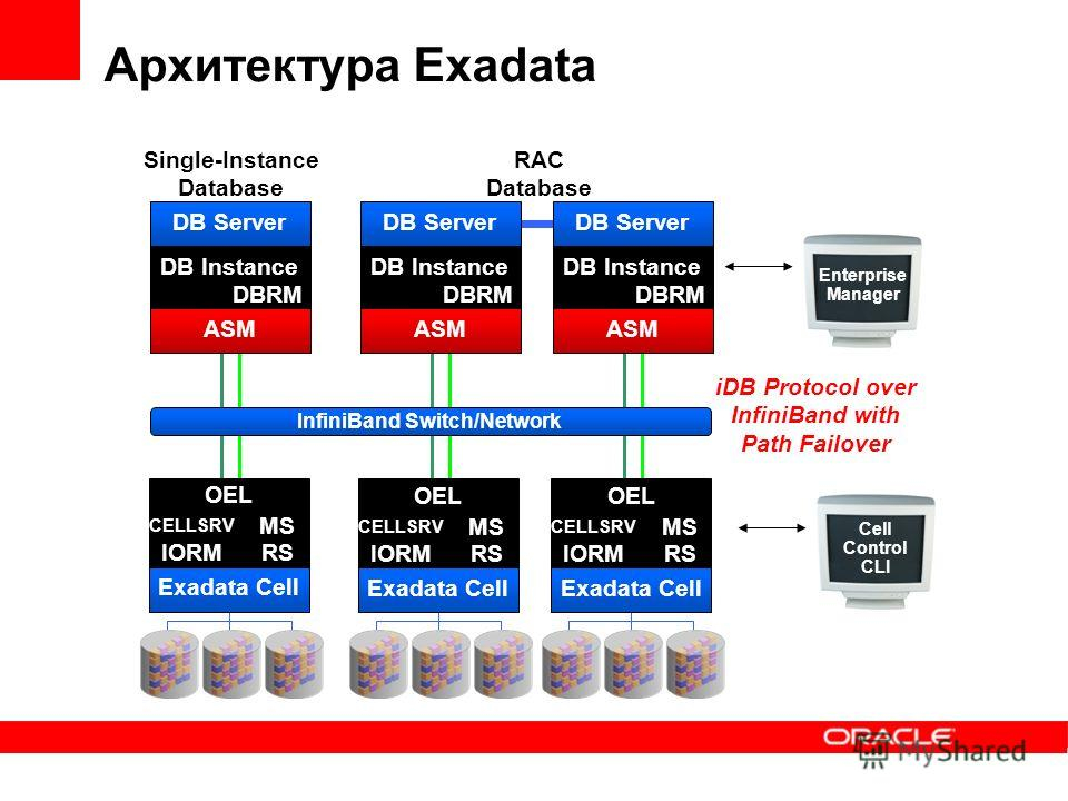 Архитектура Exadata DB Server DB Instance DBRM ASM Single-Instance Database RAC Database DB Server DB Instance DBRM ASM DB Server DB Instance DBRM ASM OEL CELLSRV MS RSIORM Exadata Cell iDB Protocol over InfiniBand with Path Failover InfiniBand Switc