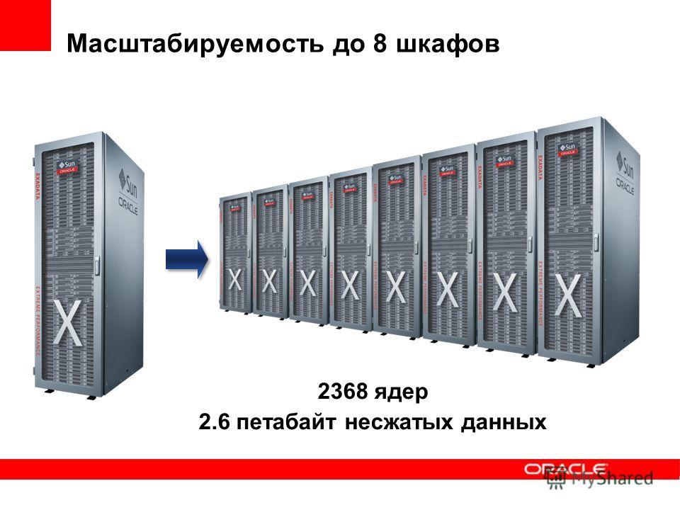 Масштабируемость до 8 шкафов 2368 ядер 2.6 петабайт несжатых данных