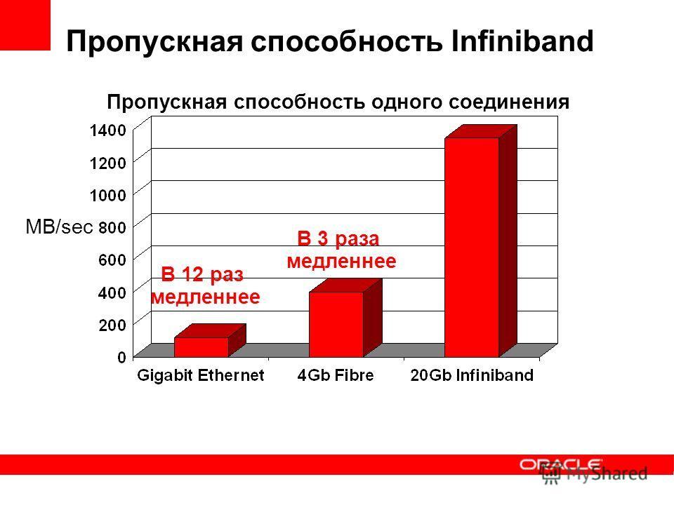 Пропускная способность Infiniband MB/sec В 12 раз медленнее В 3 раза медленнее Пропускная способность одного соединения