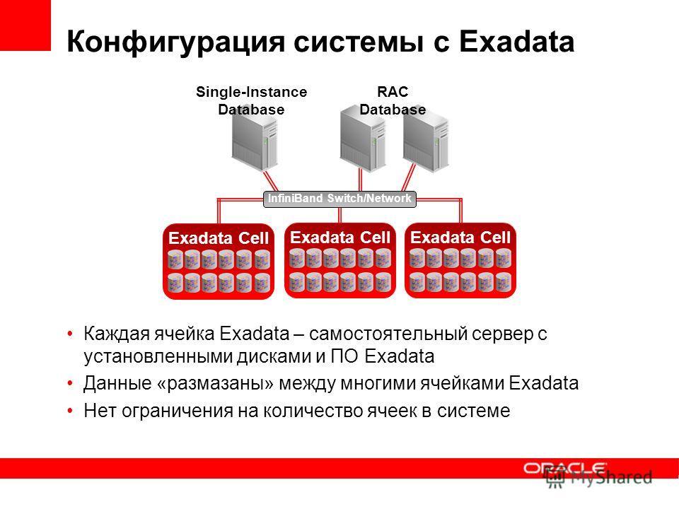 Конфигурация системы с Exadata Каждая ячейка Exadata – самостоятельный сервер с установленными дисками и ПО Exadata Данные «размазаны» между многими ячейками Exadata Нет ограничения на количество ячеек в системе Exadata Cell InfiniBand Switch/Network