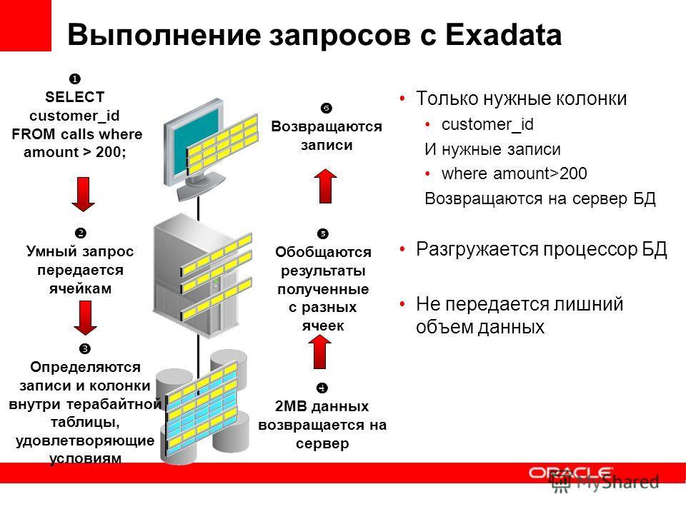 Выполнение запросов с Exadata Только нужные колонки customer_id И нужные записи where amount>200 Возвращаются на сервер БД Разгружается процессор БД Не передается лишний объем данных 2MB данных возвращается на сервер Возвращаются записи Умный запрос