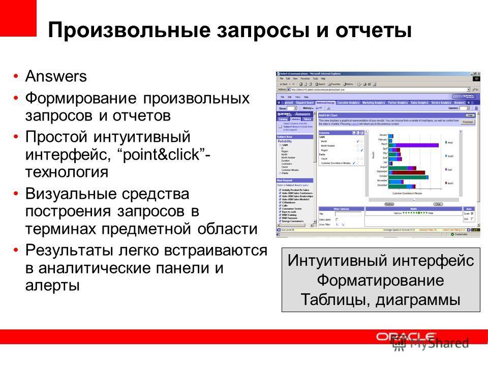 Произвольные запросы и отчеты Answers Формирование произвольных запросов и отчетов Простой интуитивный интерфейс, point&click- технология Визуальные средства построения запросов в терминах предметной области Результаты легко встраиваются в аналитичес