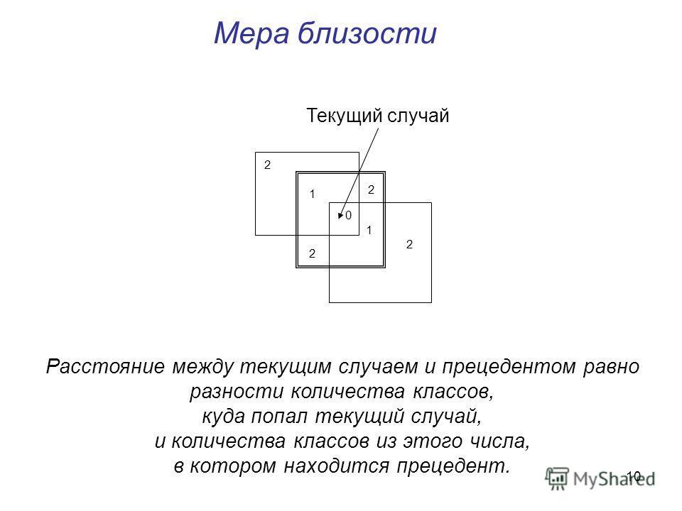 10 Мера близости Расстояние между текущим случаем и прецедентом равно разности количества классов, куда попал текущий случай, и количества классов из этого числа, в котором находится прецедент. 0 1 2 1 2 Текущий случай 2