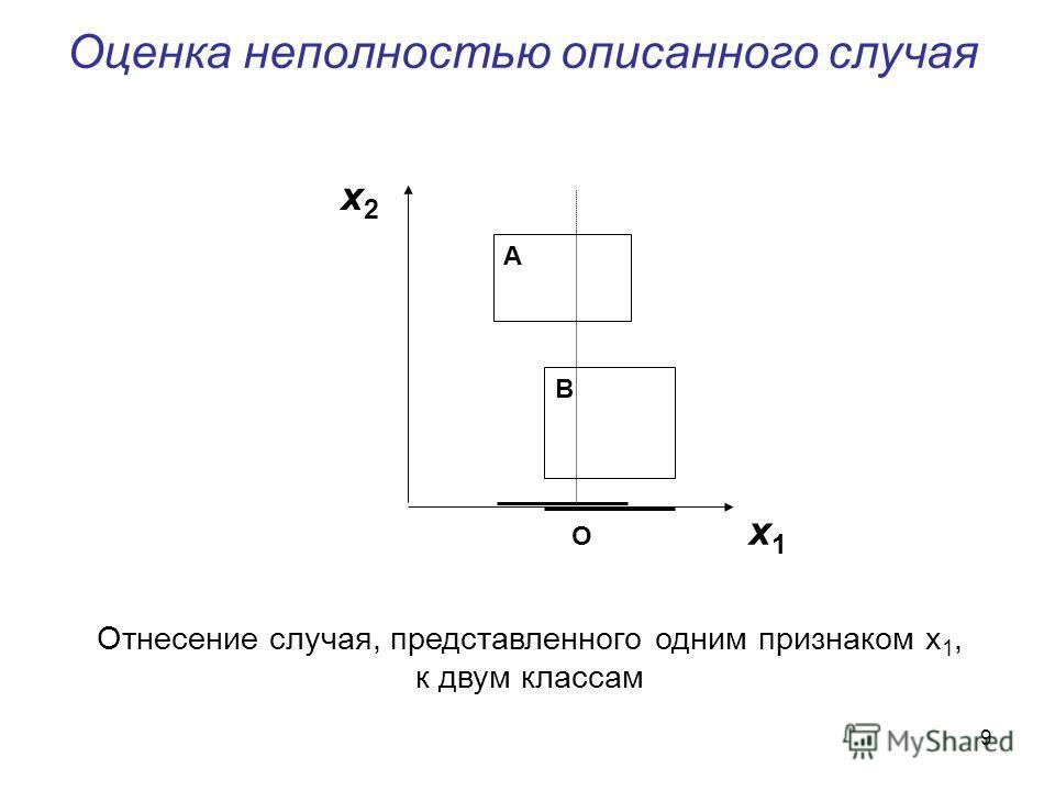 9 Оценка неполностью описанного случая A B O x 1 x2x2 Отнесение случая, представленного одним признаком x 1, к двум классам