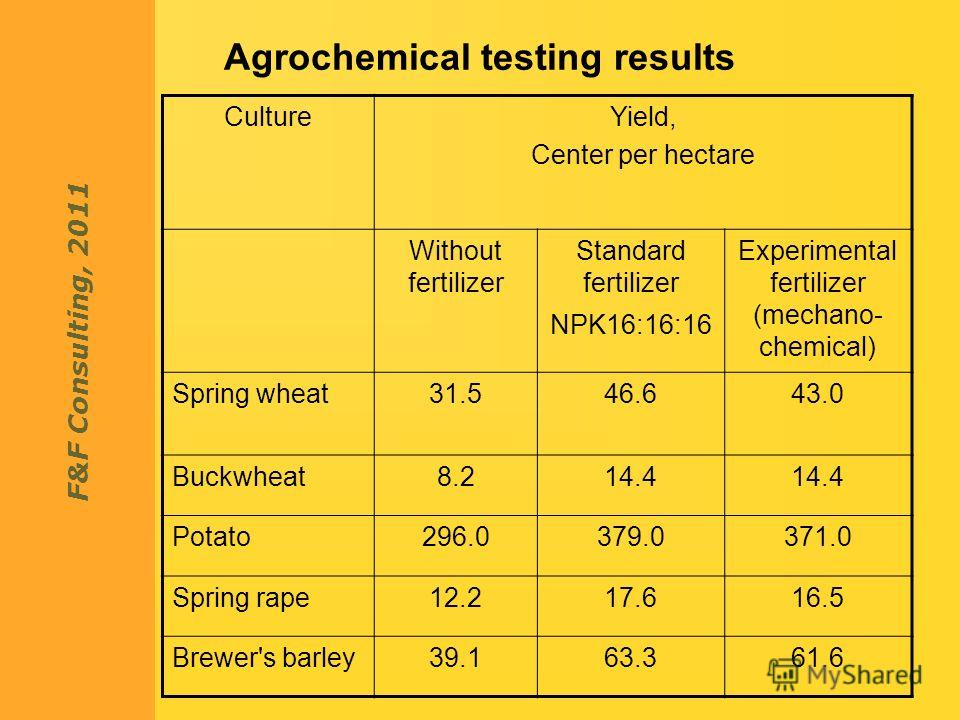 F&F Consulting, 2011 Agrochemical testing results CultureYield, Center per hectare Without fertilizer Standard fertilizer NPK16:16:16 Experimental fertilizer (mechano- chemical) Spring wheat31.546.643.0 Buckwheat8.214.4 Potato296.0379.0371.0 Spring r