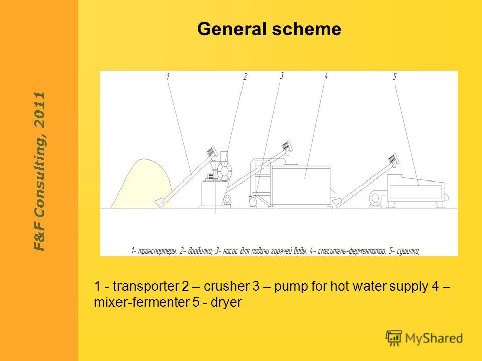 F&F Consulting, 2011 General scheme 1 - transporter 2 – crusher 3 – pump for hot water supply 4 – mixer-fermenter 5 - dryer
