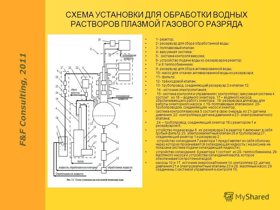 F&F Consulting, 2011 СХЕМА УСТАНОВКИ ДЛЯ ОБРАБОТКИ ВОДНЫХ РАСТВОРОВ ПЛАЗМОЙ ГАЗОВОГО РАЗРЯДА 1- реактор; 2- резервуар для сбора обработанной воды; 3- поплавковый клапан; 4- вакуумная система; 5- система контроля вакуума; 6- устройство подачи воды из