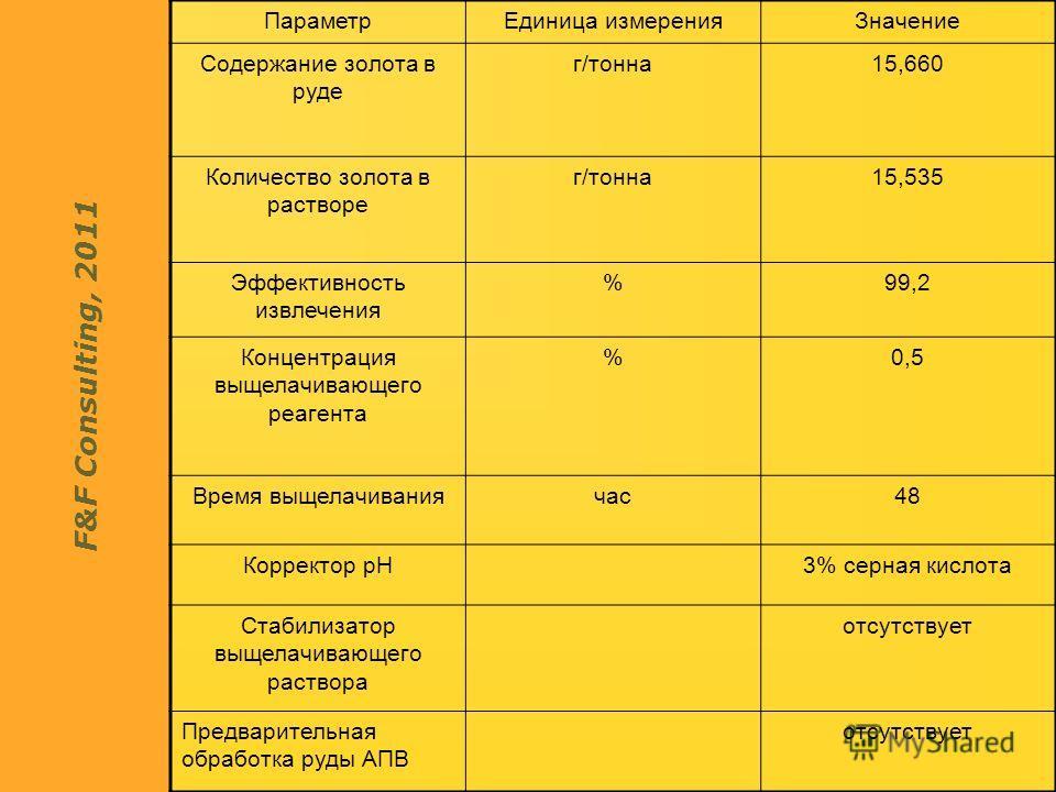 F&F Consulting, 2011 ПараметрЕдиница измеренияЗначение Содержание золота в руде г/тонна15,660 Количество золота в растворе г/тонна15,535 Эффективность извлечения %99,2 Концентрация выщелачивающего реагента %0,5 Время выщелачиваниячас48 Корректор рН3%
