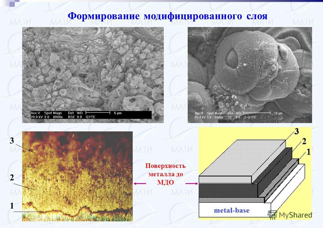 Поверхность металла до МДО 3 2 1 Формирование модифицированного слоя