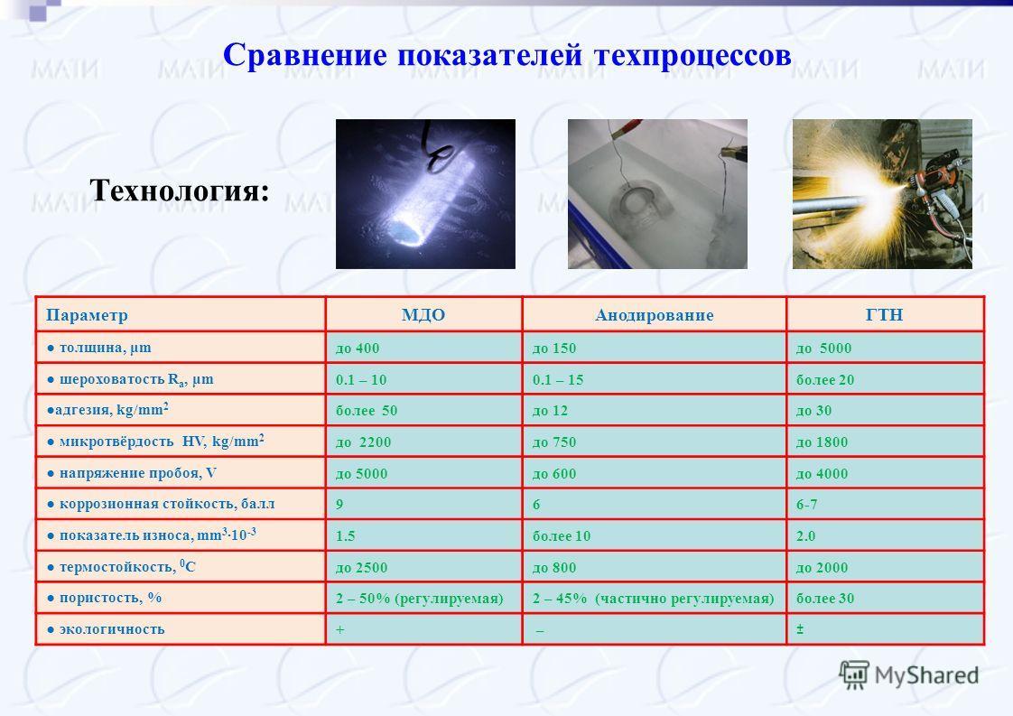 Сравнение показателей техпроцессов ПараметрМДОАнодированиеГТН толщина, μm до 400до 150до 5000 шероховатость R a, μm 0.1 – 100.1 – 15более 20 адгезия, kg/mm 2 более 50до 12до 30 микротвёрдость HV, kg/mm 2 до 2200до 750до 1800 напряжение пробоя, V до 5