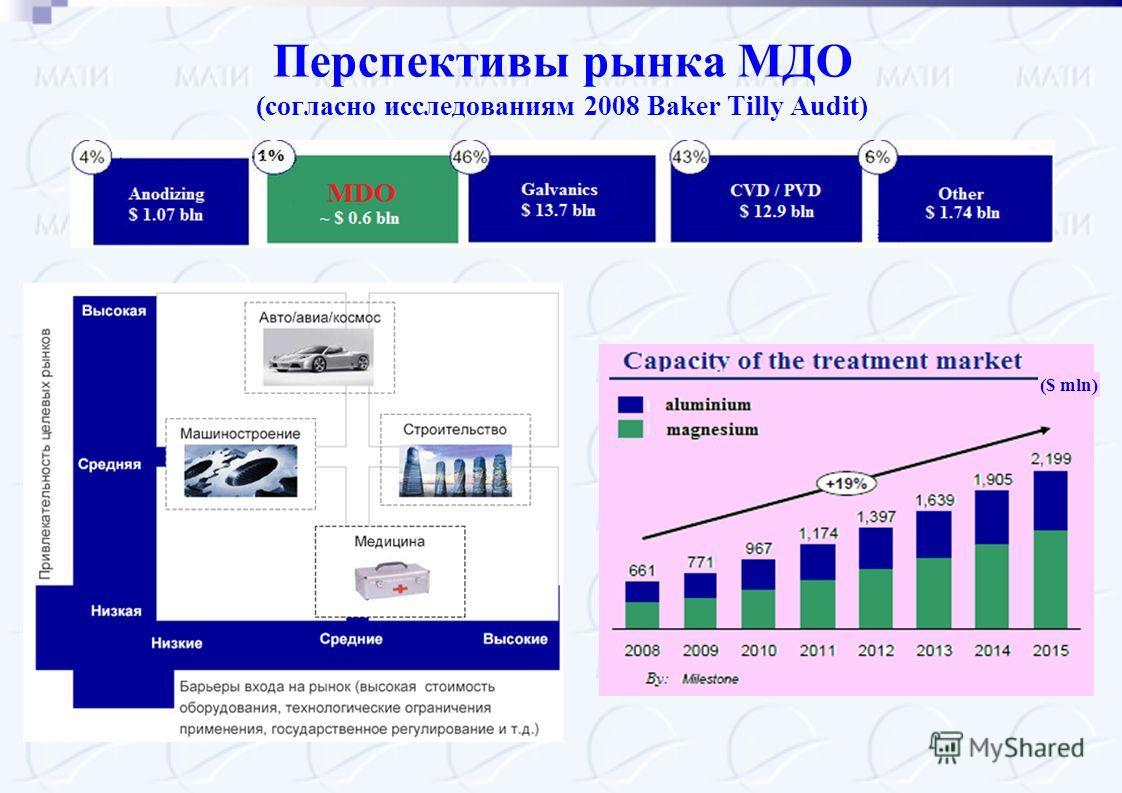 Перспективы рынка МДО (согласно исследованиям 2008 Baker Tilly Audit) ($ mln)